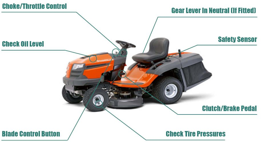 Starting Husqvarna riding mower | Lawnmowerfixed