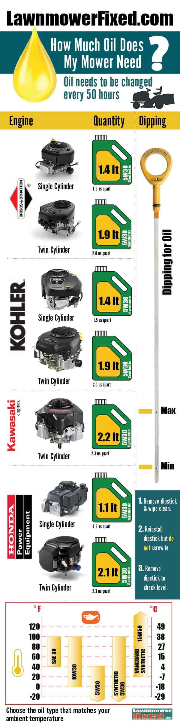 Can I use 10W30 In My Mower ? Yes, you can - Lawnmowerfixed com