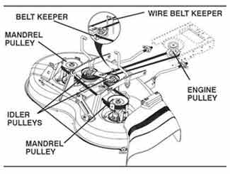 belt diagram d110 mower deck belt replacement lawnmowerfixed  mower deck belt replacement