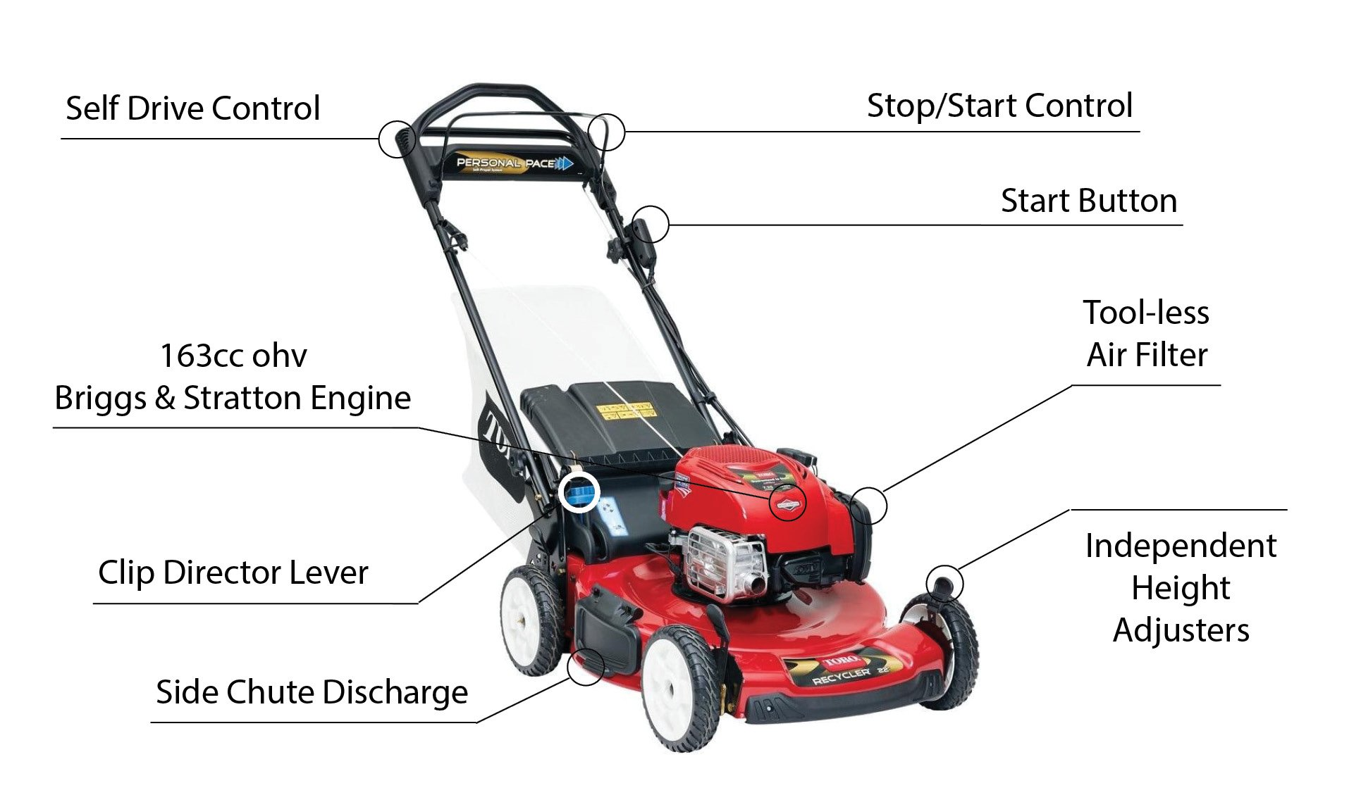 Toro mower spec